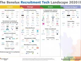 Nieuwe editie The Benelux Recruitment Tech Landscape 2020 gepresenteerd