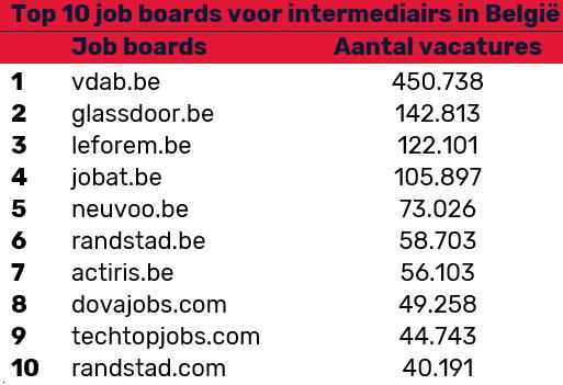Meest gebruikte job boards door Belgische intermediairs