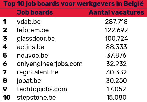 Meest gebruikte job boards door Belgische werkgevers