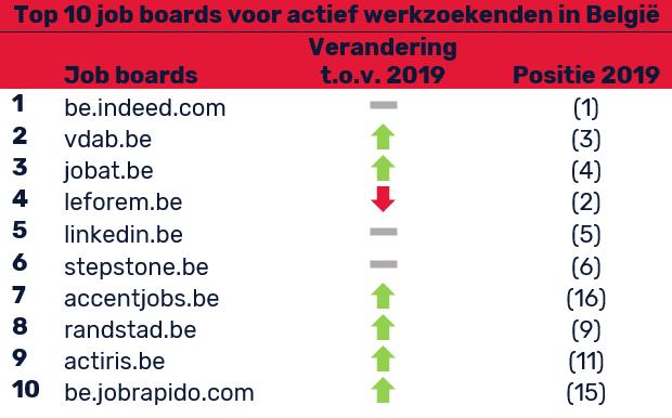 Favoriete jobboards onder actief zoekenden in België